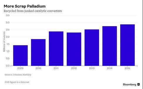 Recycled Palladium