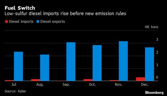 Diesel Exporter India Buying From Offshore Before Emission Rules