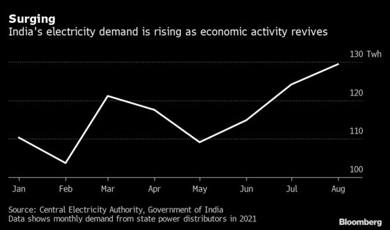 India's Power Outage Risks Increase as Coal Stockpiles Plummet