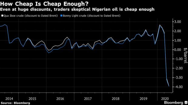 Even at huge discounts, traders skeptical Nigerian oil is cheap enough
