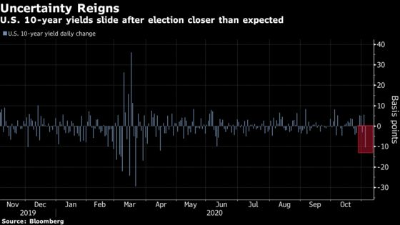 Contrarian Who Bet on Trump Upset Now Sees Biden as Top Risk