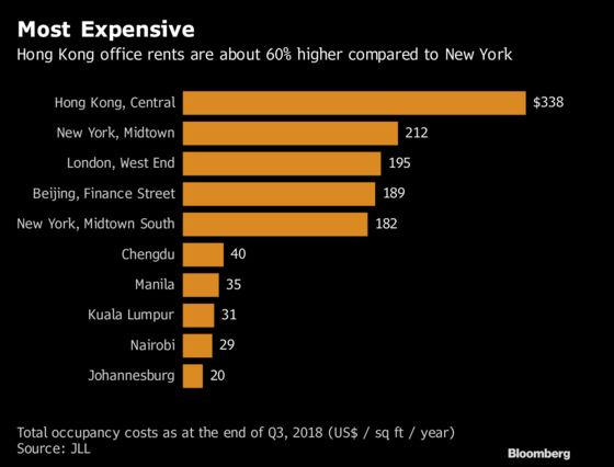 Hong Kong Office Rents 60 Percent Higher Than in New York