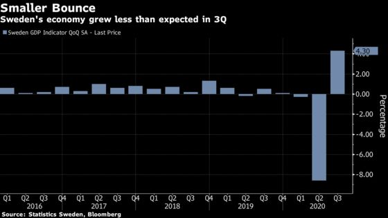Swedish Economy Grew Less Than Expected During Summer Lull