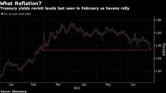 Yields Crack 1.3% as Bond Surge Signal Reflation Trade End