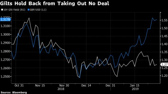 Pound Cheers Less Chance of No-Deal Brexit. Gilts Underwhelmed