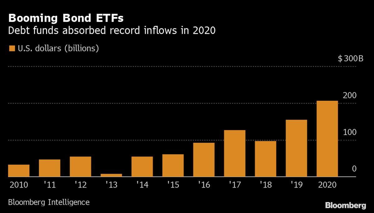 Bond ETFs Commanding $1 Trillion Simply Shrug at the Fed's Exit