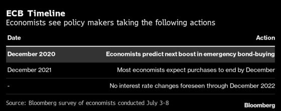 ECB Seen Boosting Stimulus by December to Aid Fledgling Recovery