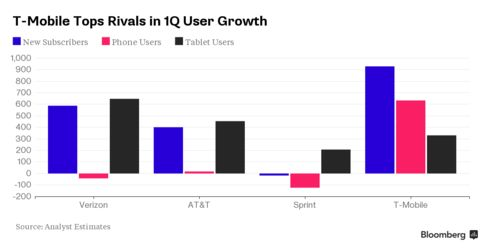 T-Mobile Tops Rivals in 1Q User Growth