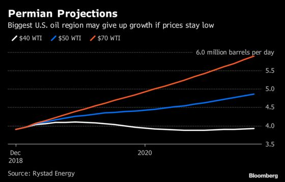 Permian's Growth Spurt at Risk of Being Stunted by Oil Collapse