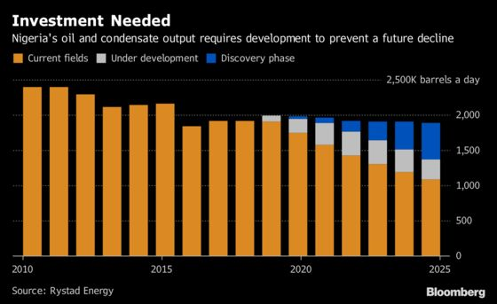 Nigeria Must Develop Oil Finds Just to Keep Output Steady: Chart