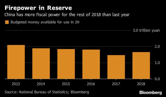 China Has Ammunition Beyond PBOC to Bolster a Slowing Economy