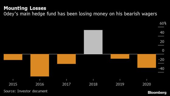Odey's Slump Deepens as His Hedge Fund Loses Another 30.5%