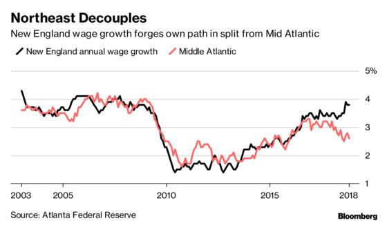 U.S. Northeast Wages Diverge Between New England and theMid Atlantic