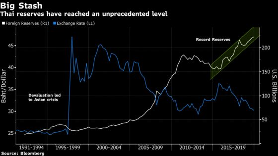 Here's Another Sign Thailand's Central Bank Is Struggling to Contain Baht's Surge