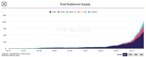 The $100 Billion Stablecoin Question