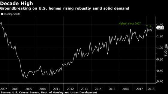 U.S. Housing Starts Rise to Decade High While Permits Decline