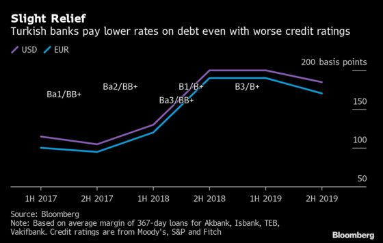 Turkish Banks Get Some Relief as Foreign-Borrowing Costs Drop