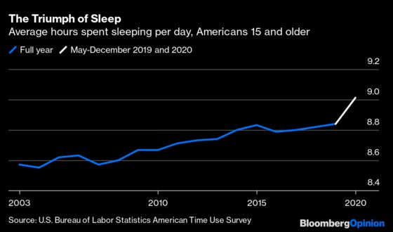 Americans Are Sleeping More, If Not Necessarily Better