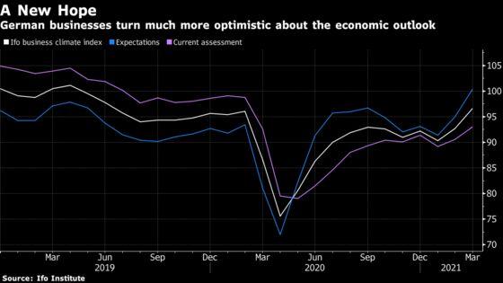 German Businesses Grow More Optimistic Despite Resurgent Virus