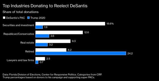 Wall Street Helps Ron DeSantis Amass a Hefty War Chest for 2022