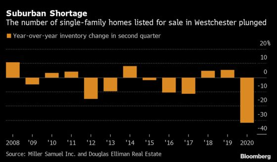 Westchester Home Listings Plunge With Sellers Wary of Virus