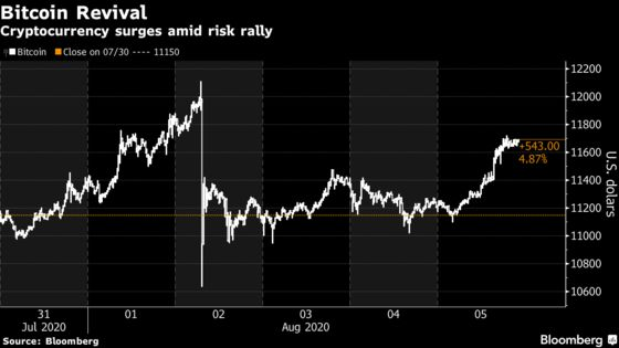 Bitcoin Delirium Makes a Reappearance While Risk Assets Surge