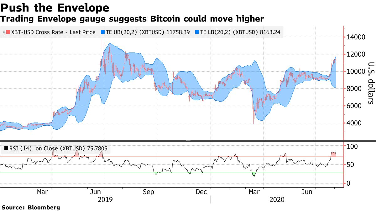 The trading envelope indicator suggests Bitcoin could go higher