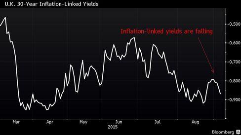 U.K. 30-Year Index-Linked Yield