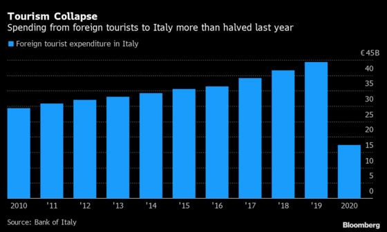 Italy Eases Covid Rules For EU Arrivals As Tourism Season Nears