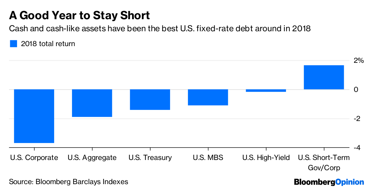 Source Bloomberg Barclays Inde