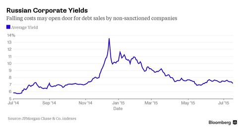 Chart: Russian Corporate Yields