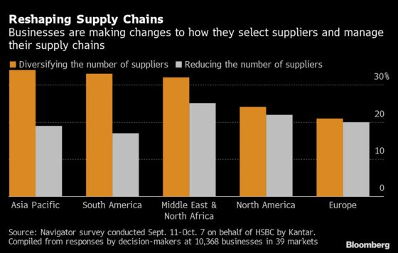 China Beats U.S. as Top Market for Asia-Pacific Firms, HSBC Says