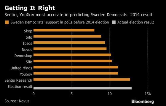 Support for Sweden Democrats Is Anyone's Guess as Polls Differ