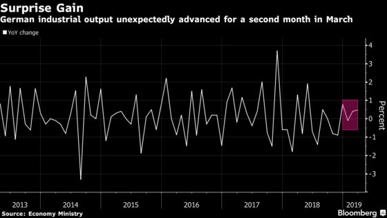 German Industrial Output Unexpectedly Gains in Euro-Zone Boost