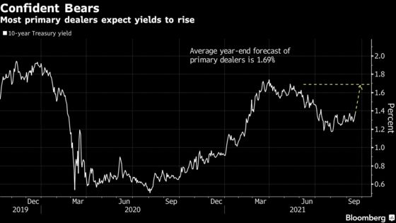 Stymied Bond Bears See Spark for Higher Yields in Pivotal Week