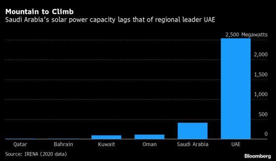 Saudis Try To Shake Image as Solar Power 'Latecomers': Chart