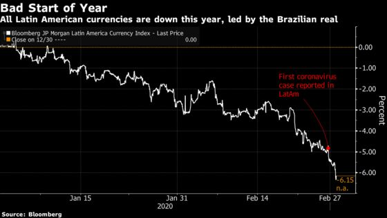 First Latin America Virus Case Sends Currencies Into Tailspin