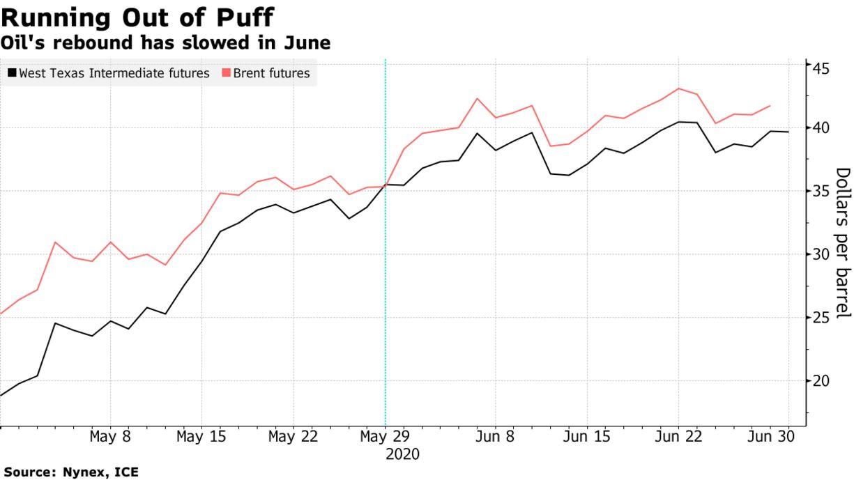 Oil's rebound has slowed in June