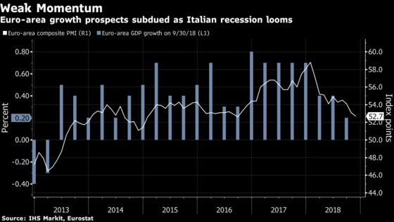 Eurozone Growth Set to Remain Weak as Italy Recession Looms