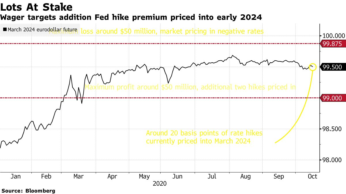 The bet goal is in addition to the Fed hike premium early 2024