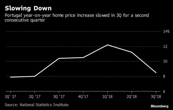Portugal's Property Market Boom Shows Signs of Slowing Down