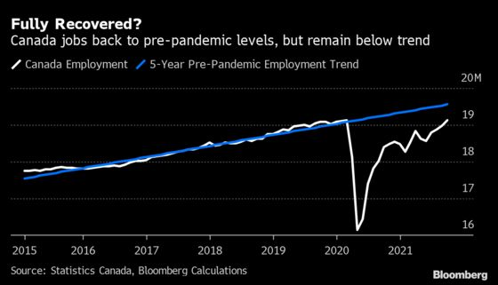 Monster Jobs Report Boosts Canada, But It Hasn't Fully Healed