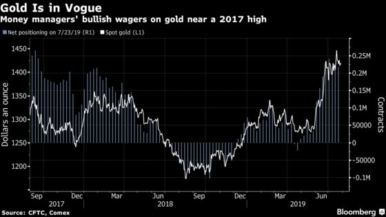 Gold Fever Breaks Out in New 'Bubble Game' as Fed Preps a Cut