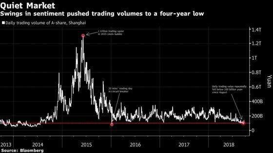 China Brokerage Slump May Extend as Retail Investors Flee