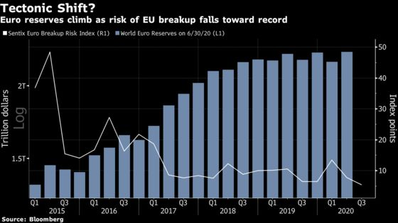 A One-Day Rival to Treasuries Is Born in Europe's Pandemic Bonds
