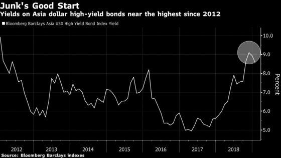 UBS Asset Turns Bullish on Junk China Property Dollar Bonds