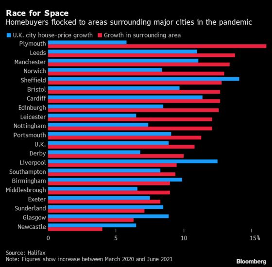 U.K. Suburban Home Prices Outpace Cities as Britons Seek Space