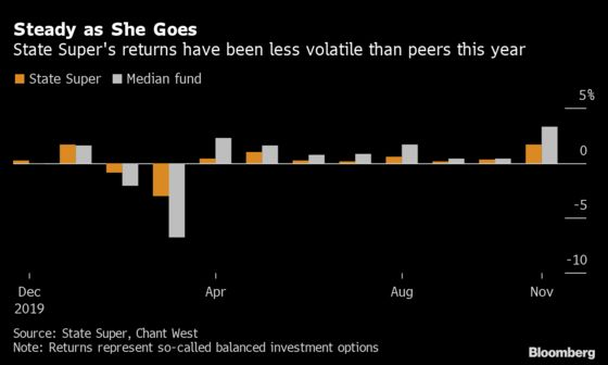 Aussie Pension Fund Adds Options on Selloff Risks, Outflows