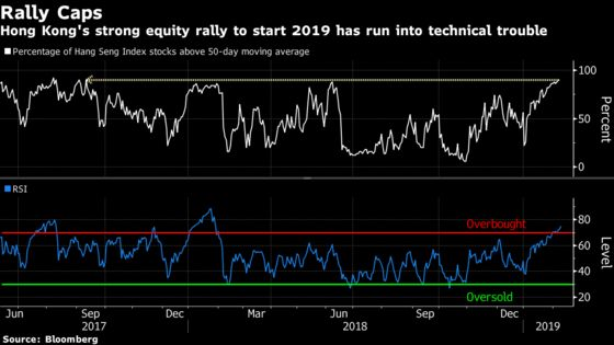 These Indicators Hint at What's Next for Asia: Taking Stock