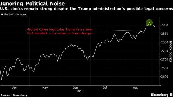 Market Won't Crash If Trump Faces Impeachment, Barclays Says